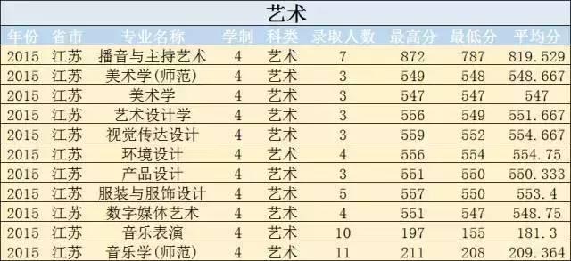 苏州大学各专业历年在江苏省内录取分数线