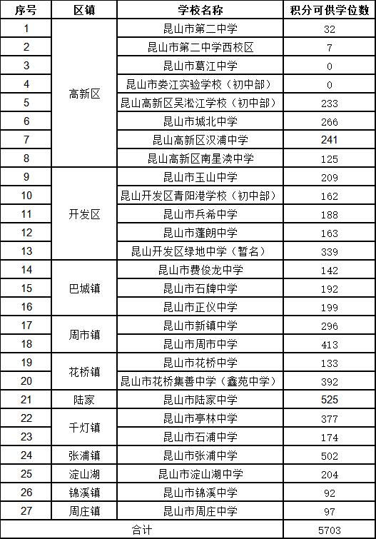2018昆山积分入学可供学位数一览表