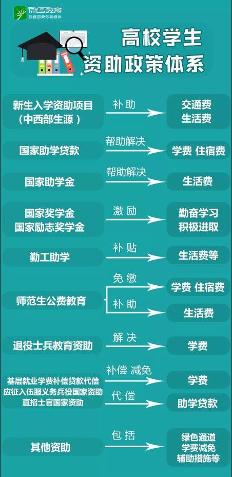 2018大学生资助政策一览(内附各地资助热线电话)