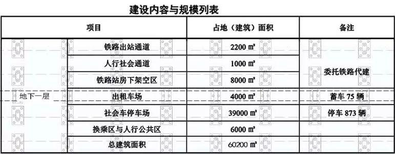 沪通铁路张家港火车站设计方案(位置 效果图)