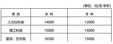 江苏省大中小学及幼儿园教育收费标准