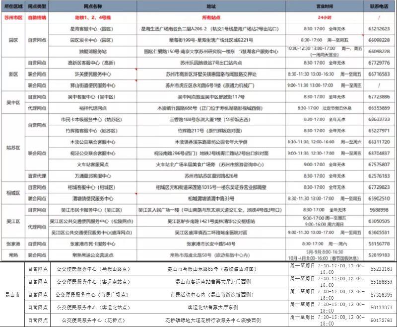 江苏交通一卡通苏州办理地点、时间