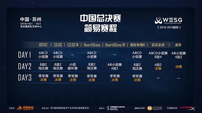 WESG2018中国总决赛主舞台直播场次
