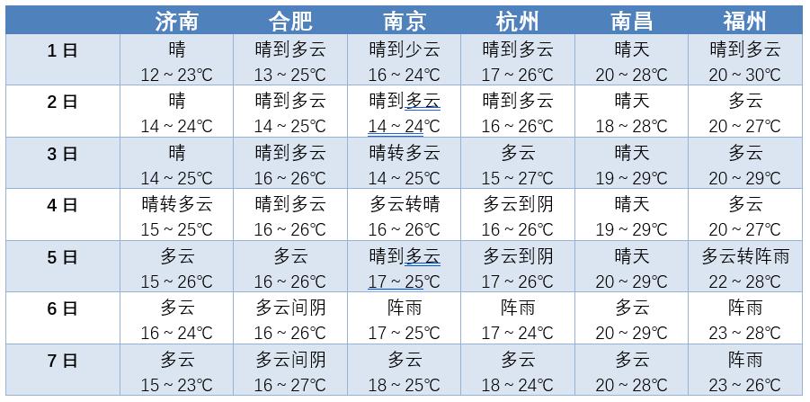 2018苏州十一国庆长假天气预报信息