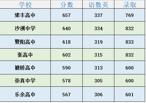 2020张家港各高中中考录取分数线(附各学校招生计划)