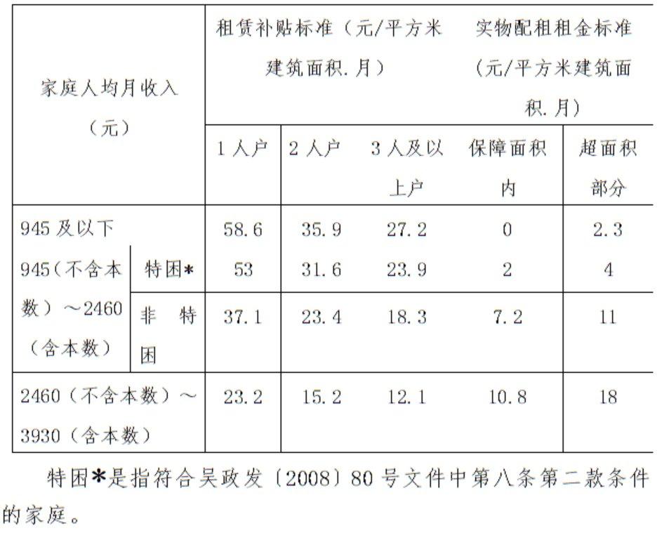 吴江区公租房租赁补贴标准