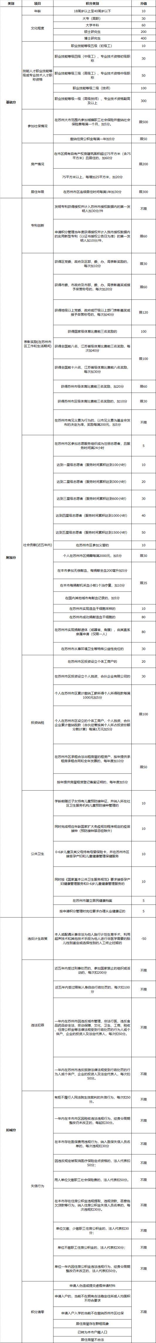 苏州流动人口积分管理计分表