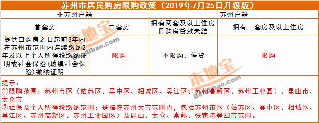 2019蘇州最新限購政策(持續更新)