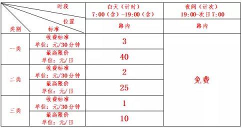 沈阳皇姑区二类区域9月26日起纳入路内停车智慧收费范围