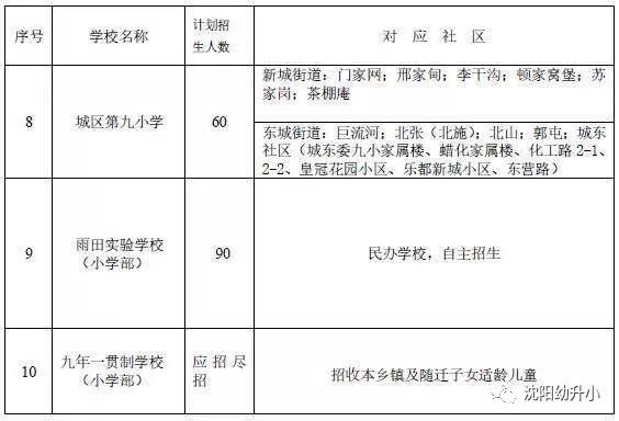 2018沈阳新民市幼升小学位划分有变化吗?