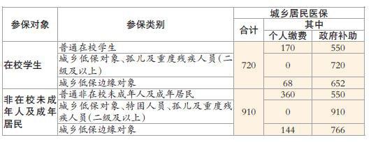 2021沈阳居民医疗保险缴费标准
