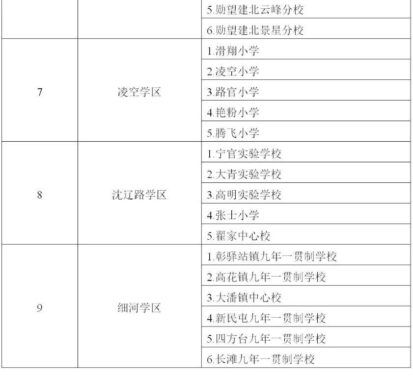 2019沈阳中小学学区划分一览