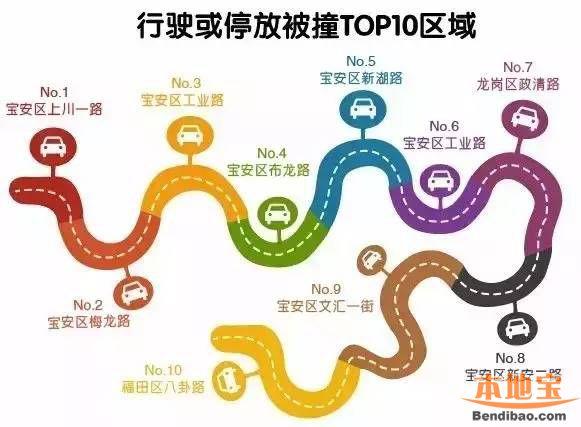 深圳交通事故高发地图(区域、路段、时间、类型)