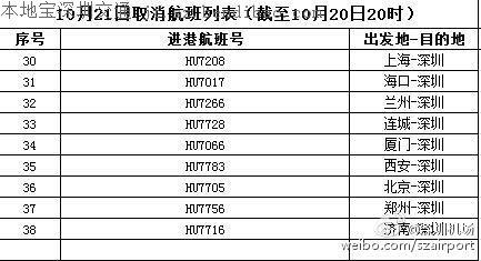 深圳机场取消航班信息汇总 台风海马影响力着实不小