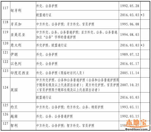 中国免签协定国家名单一览 我们的护照含金量