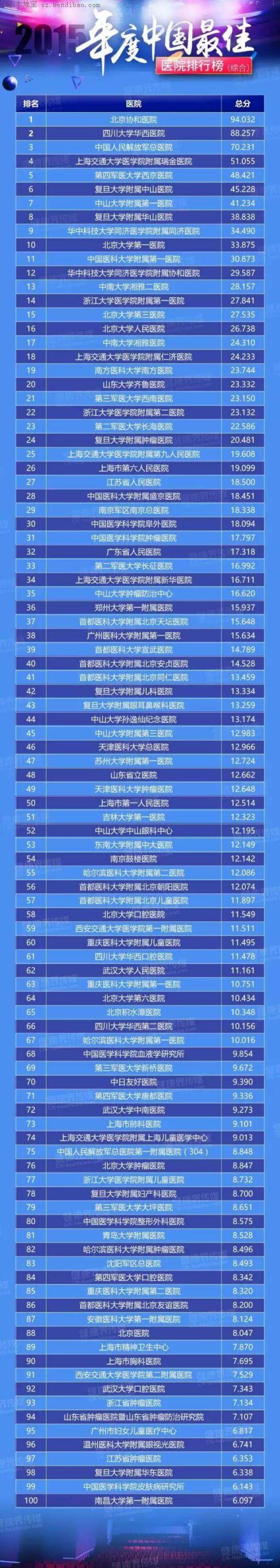 2015中国最佳医院排行榜出炉 广东7家进前50名