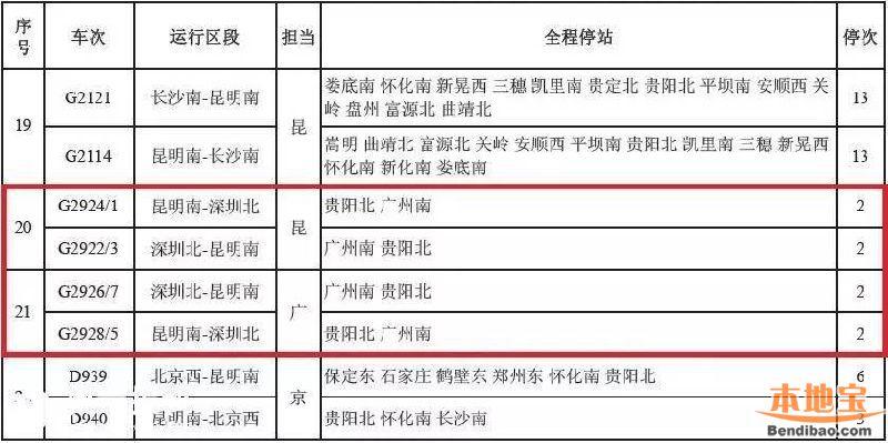 深圳到昆明G字头动车组将开 7小时内可达云南