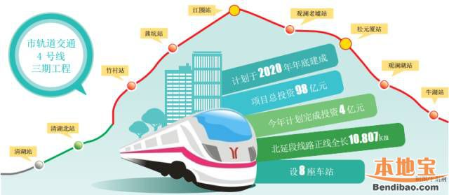 深圳地铁4号线北延线(站点、线路图、开通时间、进展)