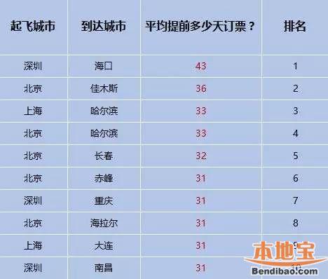 深圳春运机票价格将全面攀升 这些航线超热门