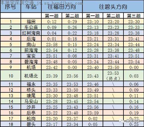 深圳地铁11号线加开夜班车 零点后还能坐地铁