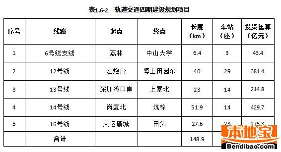 2017深圳4条地铁新线开工 关内外交通将更畅通