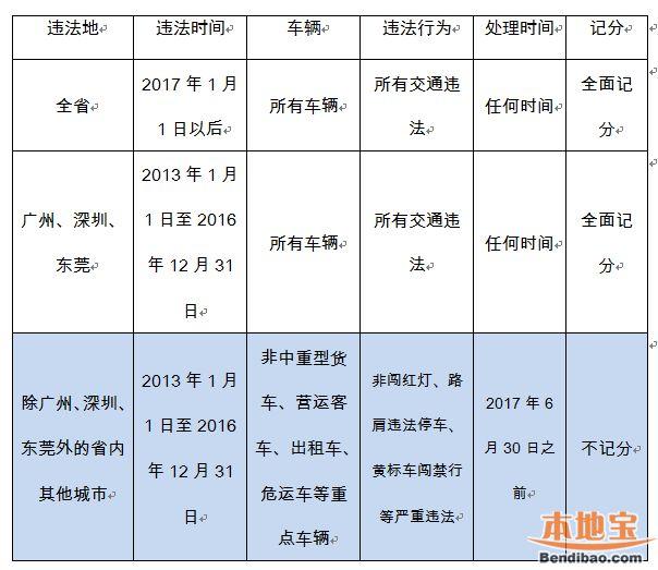 广东交通违法全面记分新变化 尚有半年过渡期