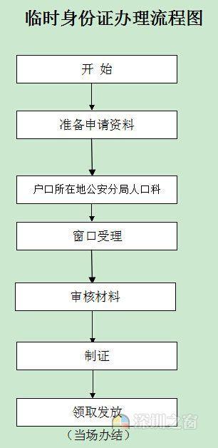 哪些地方的人可在深圳异地补办身份证了?先睹为快(3)