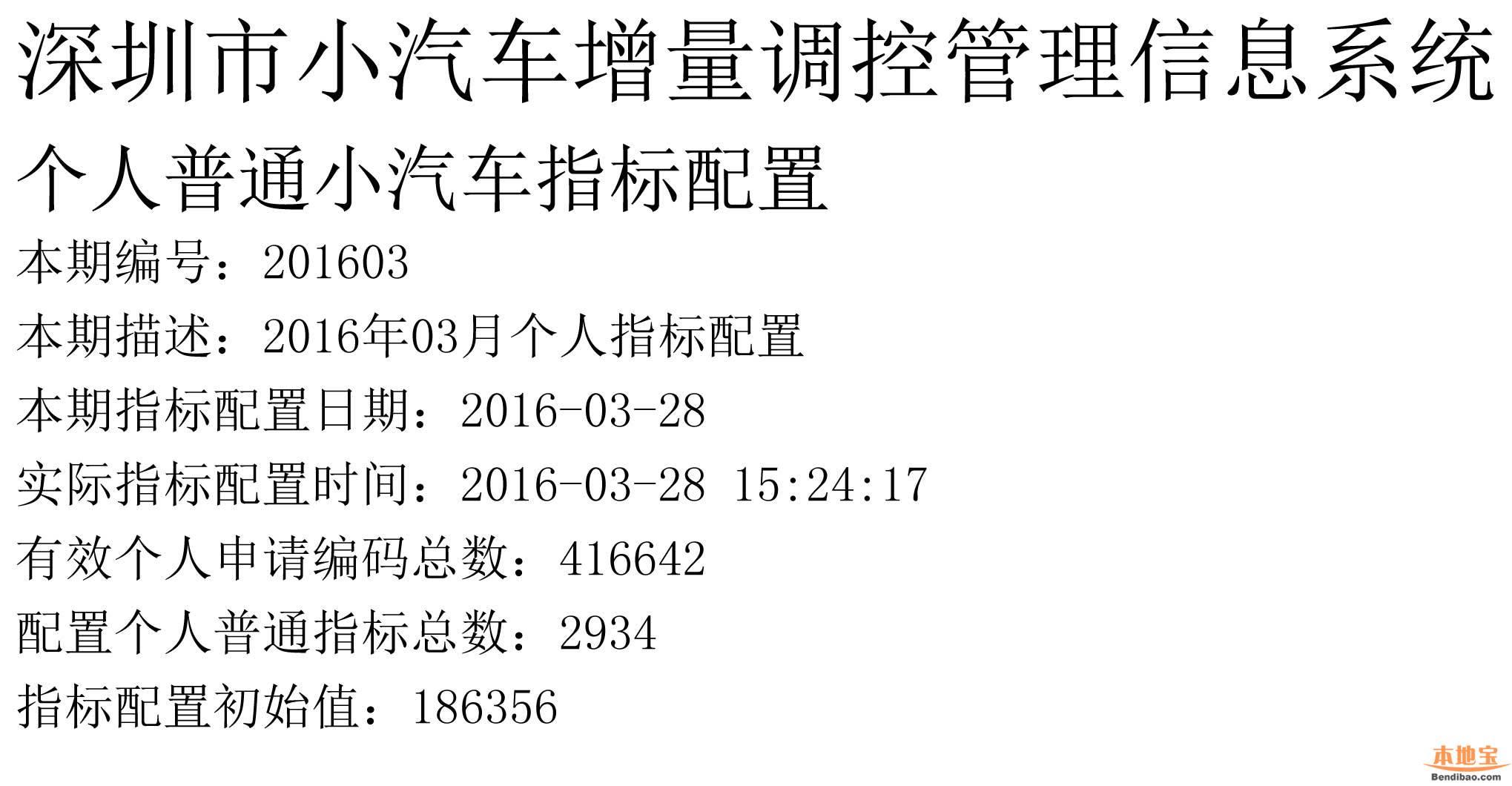 深圳车牌摇号第三期结果公布 中签成功率再创新低