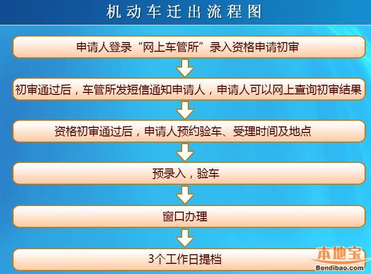 深圳网友分享车辆迁出流程(不变更机动车所有人)
