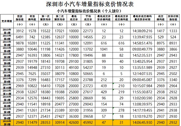 深圳小汽车增量指标种类