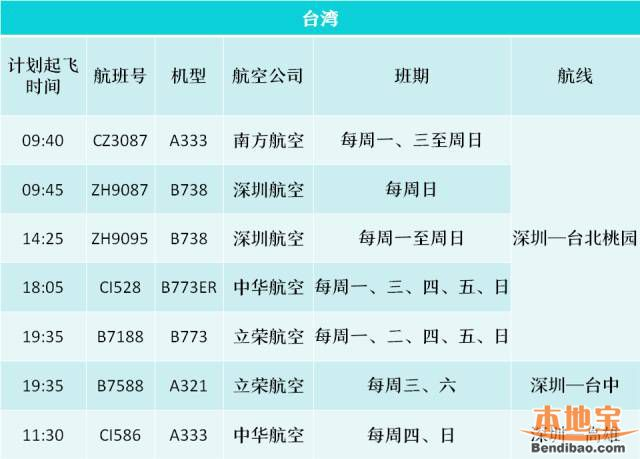 深圳机场出入境指南(航班+乘机流程+商品申报)