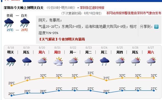 深圳天_深圳天气预报