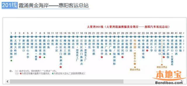201线(霞涌黄金海岸-惠阳客运总站)