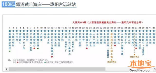 188线(霞涌黄金海岸-惠阳客运总站)