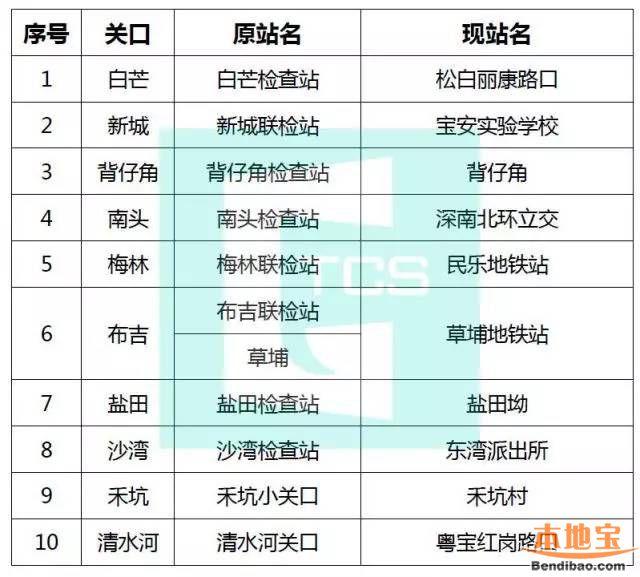 深圳二线关口公交站正式更名