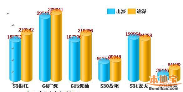 2016年国庆深圳交通预读 东部景区前三天最堵