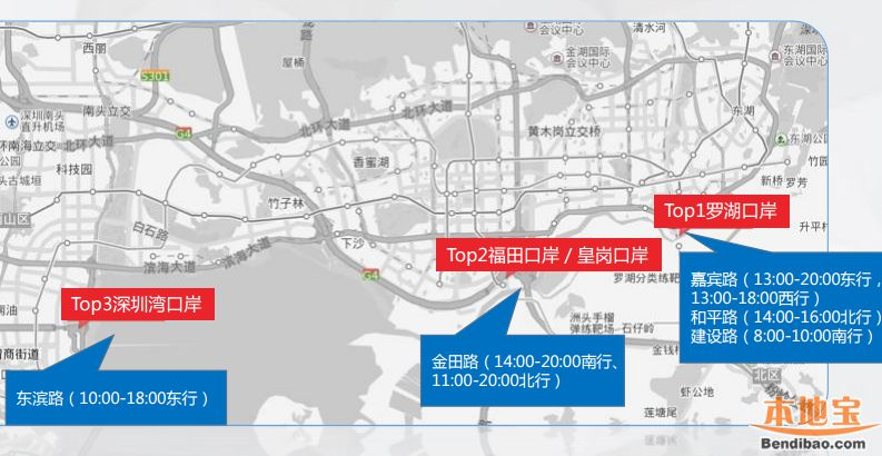 国庆深圳主要口岸热度