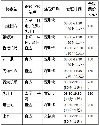 深圳至香港直达大巴班线表(福田、深圳北、机场)
