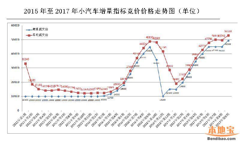深圳小汽车增量竞价是什么意思