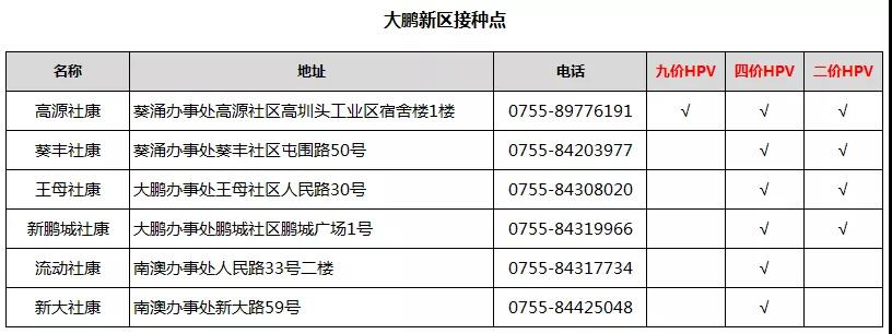 深圳大鹏新区哪里可以打宫颈癌疫苗