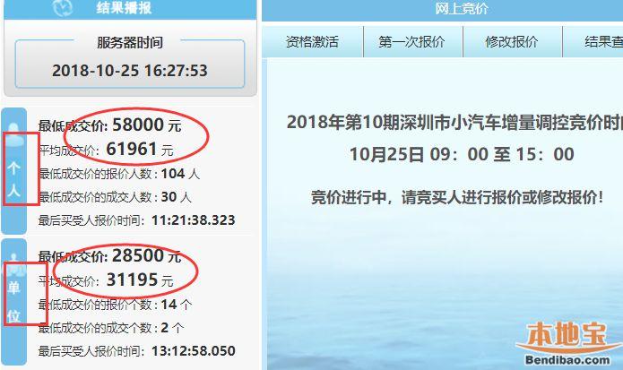 深圳2018年第10期车牌竞价结果出炉 成交价格全面上涨