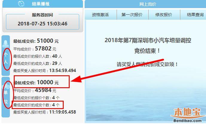 2018年第7期深圳车牌竞价结束 再次爆出1万元超低价