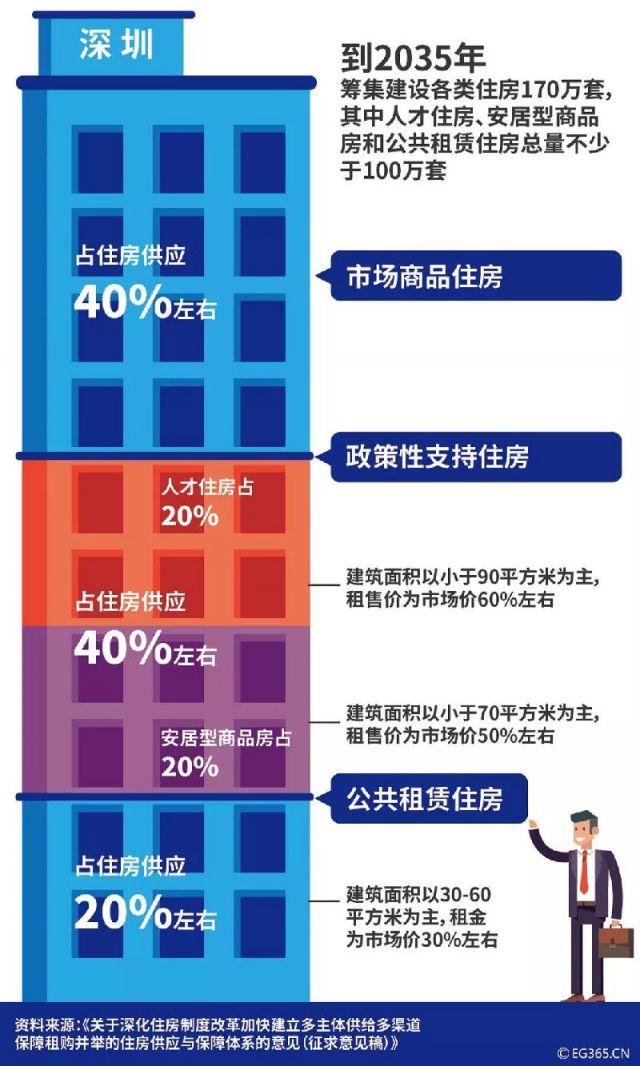 深圳房改新政落地 3折可租公租房 5折可买安居房