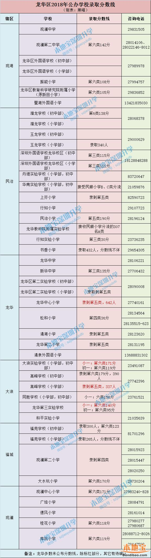 深圳10区小一初一最新录取分数线汇总 附积分自测入口