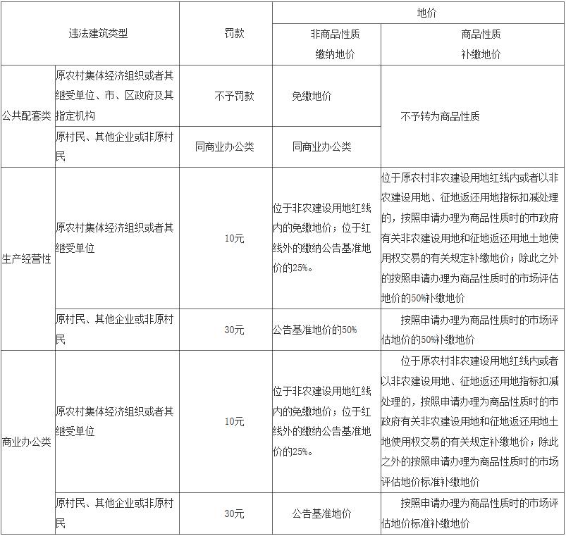 10月10日起 深圳这两类历史违建可申请转为商品房