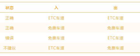 2018年国庆高速免费通行(时间+规则+注意事项)