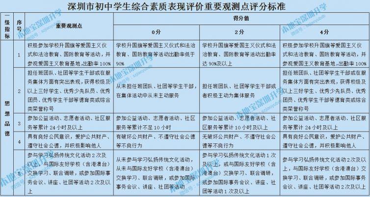 深圳初中生综合评价评分对照表