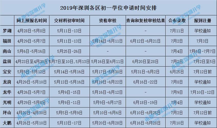 深圳各区初一学位申请时间安排表 2020小升初参考