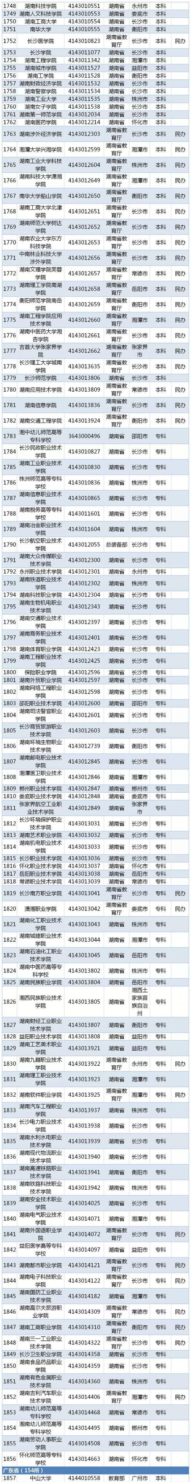 教育部发布2019全国高校名单(2956所正规大学)