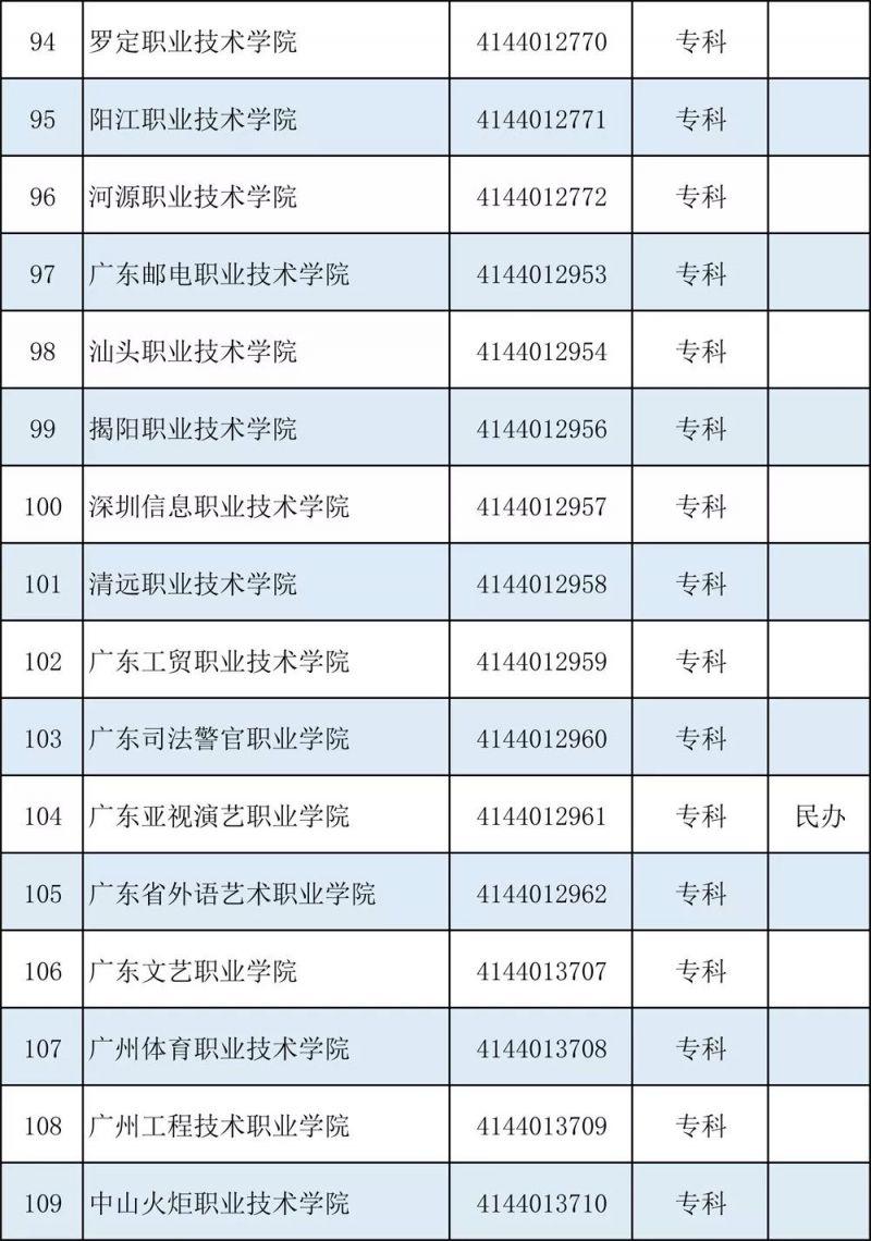 广东154所正规大学全名单一览(本科 专科高校)